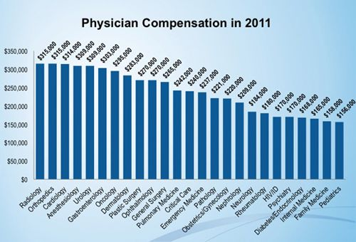 U.S. Physician Compensation in 2011