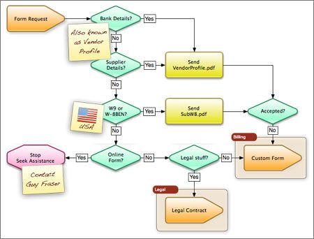 Sales Flow Chart Template. sales process flowchart flowchart ...