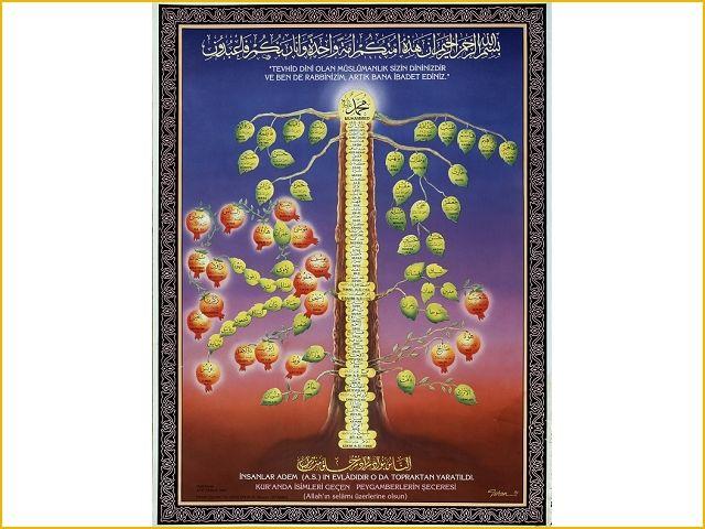 Stamboom van de profeet Mohammed, Collecties online - Tropenmuseum