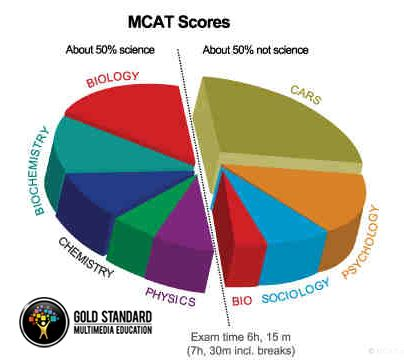 mcat essay scoring scale