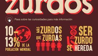 10 curiosidades en el Día de Internacional de los zurdos