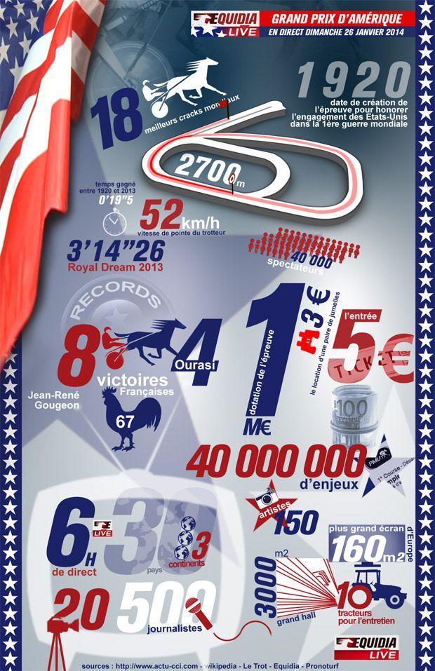Grand Prix d'Amérique 2014 #infographic #infographie