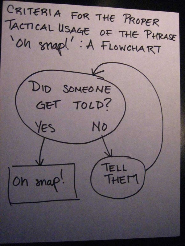 Oh snap: Funny Things, Laugh, Flow Charts, Snap Flowchart, Funny Stuff, Humor, Smile, Hilarious, Giggles