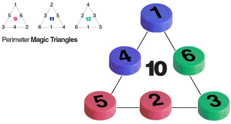 E is for Explore!: Perimeter Magic Triangles