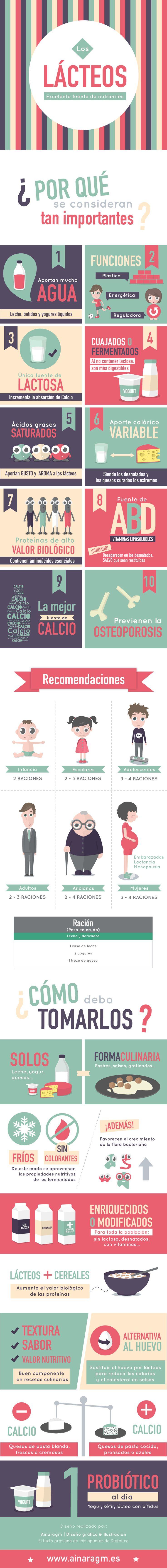 Infografía sobre la leche y sus derivados #dietetica #dieta #salud #infografia #diseño #ilustracion