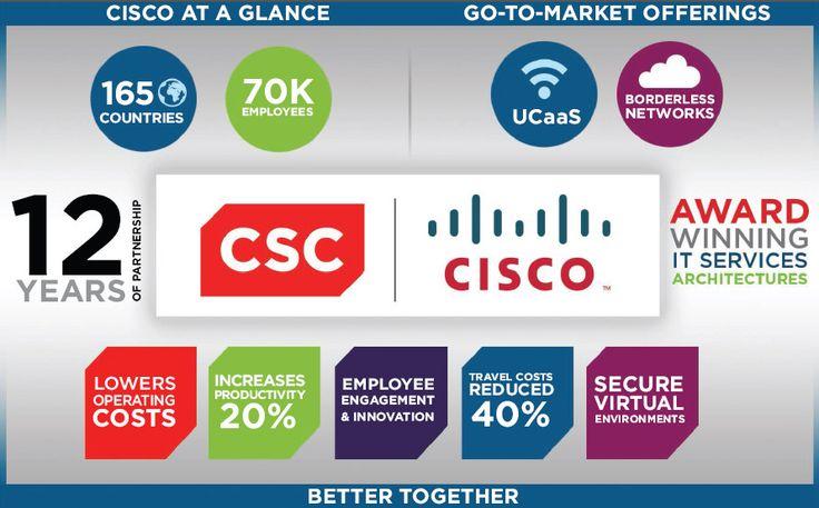 Cisco Systems   CSC