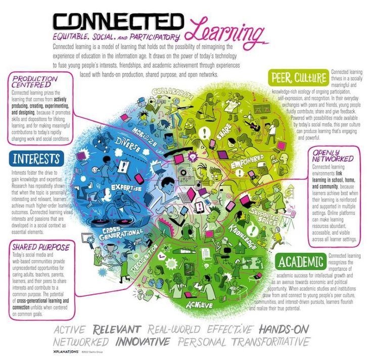 Connected Learning: The Power Of Social Learning Models. Great infographic explaining how to connect student's interests, culture, and school.