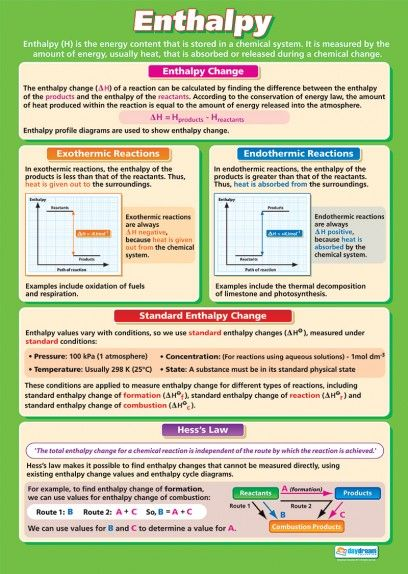 Enthalpy | Science Educational School Posters