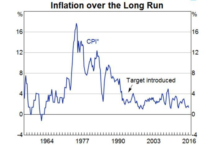 RBA historic inflation graph. Reserve Bank interest rate cuts won't boost inflation, says former RBA governor