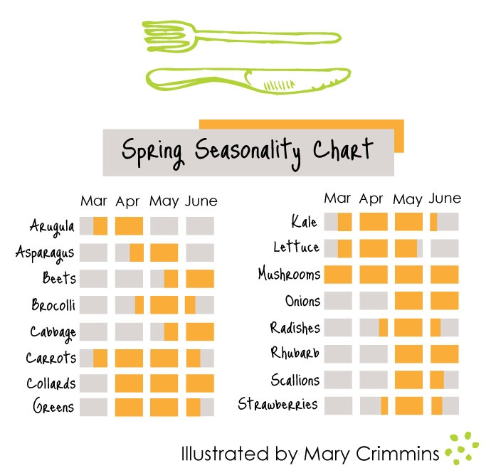 Ideal Spring Seasonality Chart by Sustainable Food Rockstar Mary Crimmins marycrimmins
