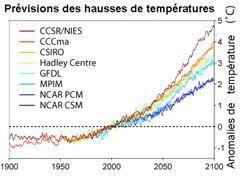 Qui est le plus fiable pour prévoir le climat ?