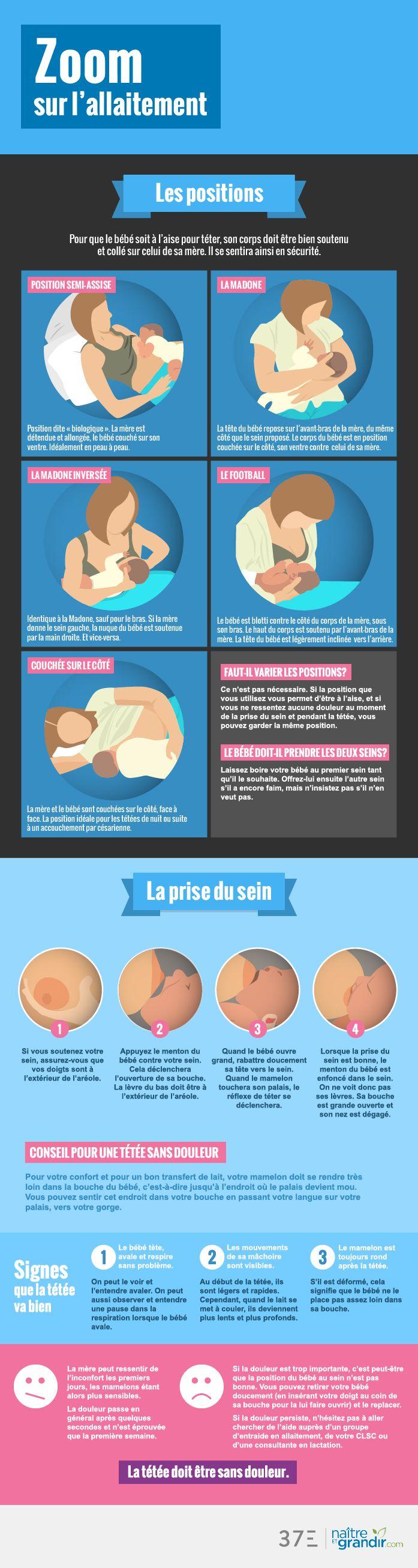 Zoom sur l'allaitement: les positions, la prise du sein...