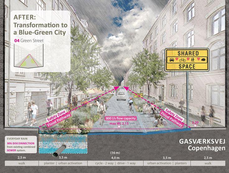 Copenhagen_Cloudburst-Masterplan-Atelier-Dreiseitl-09 « Landscape Architecture Works | Landezine