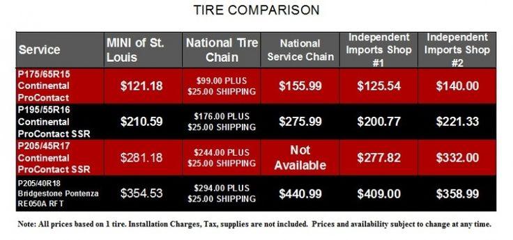 Tire Prices Comparison