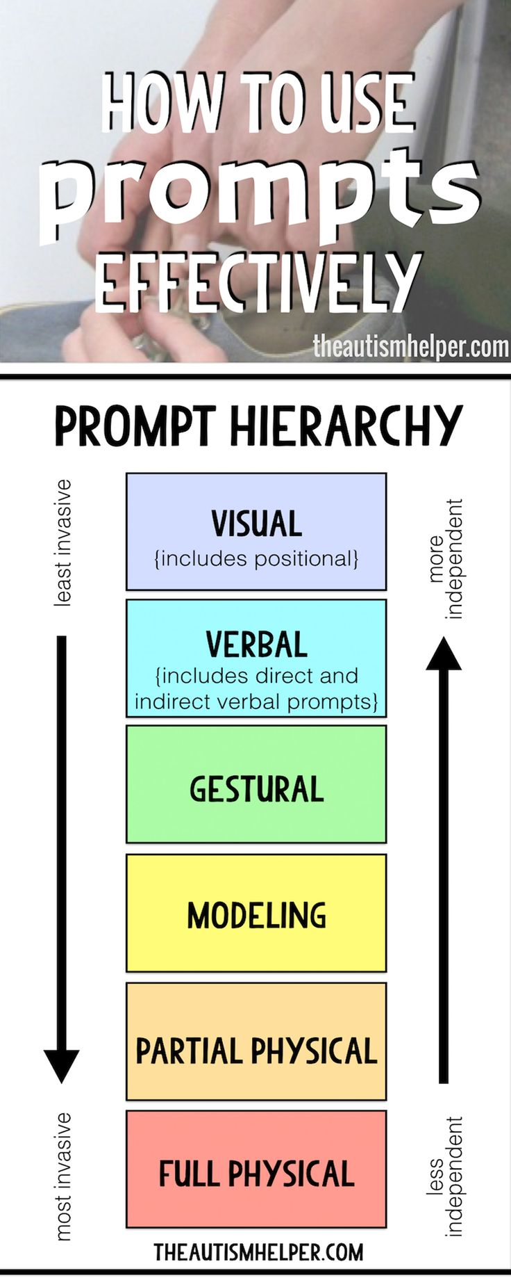 Prompting is an essential teaching tool. Sometimes we can forget its meaning & important purpose for our teaching, so today let's review the types of prompts & how to use them! From theautismhelper.com #theautismhelper