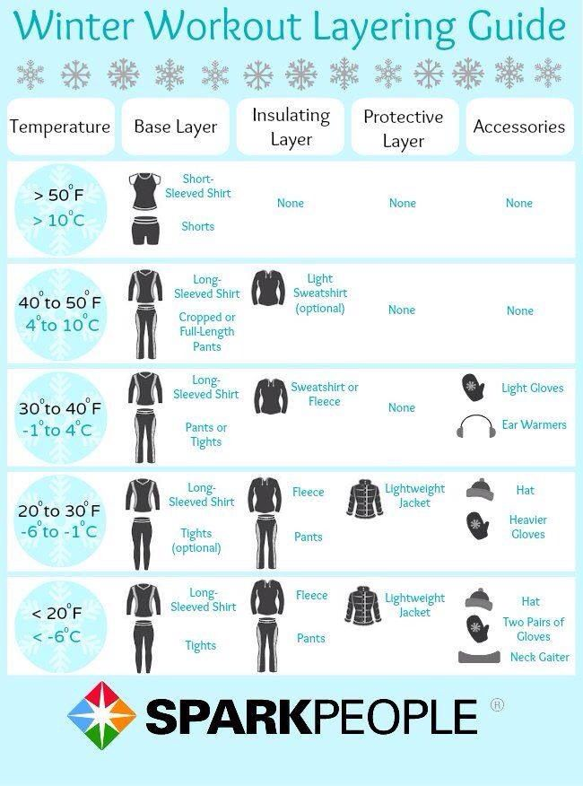 Running in cold weather: how to dress by temperature.... Stay safe in the cold!