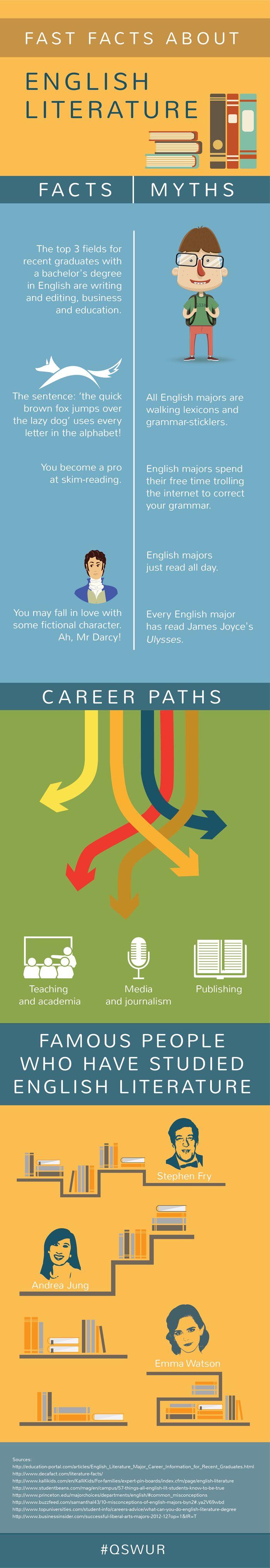 english literature major jobs