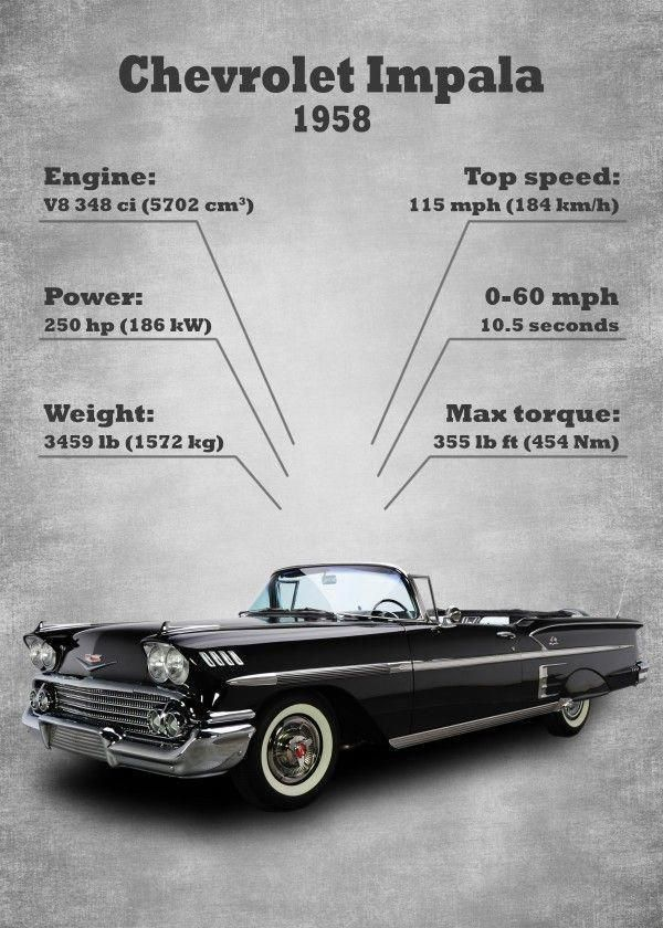 1958 Chevy Impala Classic Car Statistics Chevrolet Impala Displate Artwork By Artist Kkcreative Part Of A 7 Chevrolet Impala 1958 Chevy Impala Classic Cars