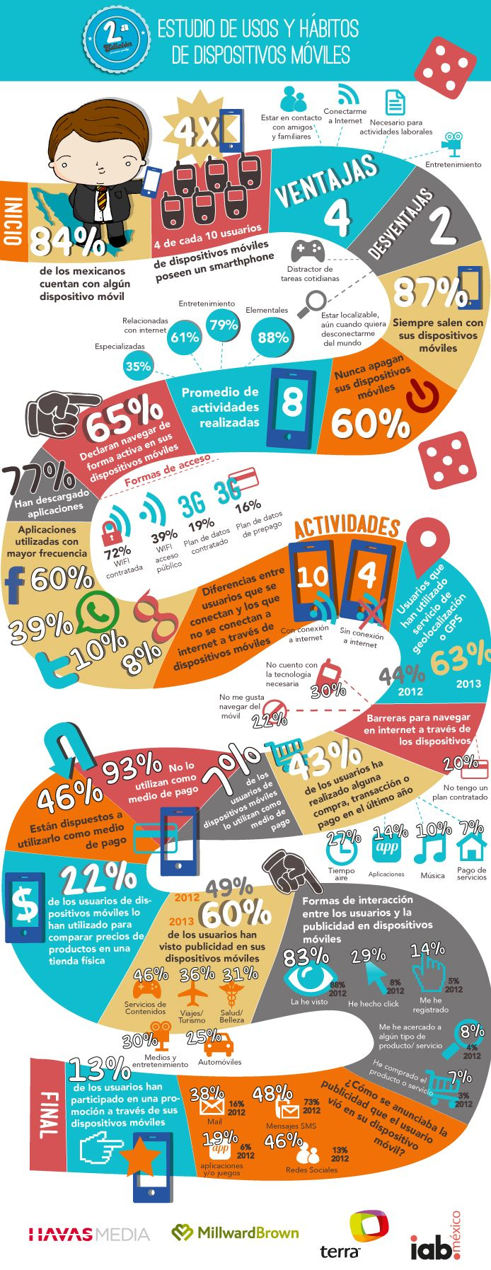 Infografía Estudio de Usos y Hábitos de Dispositivos Móviles