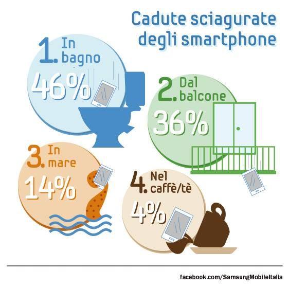 Il 46% degli smartphone cade nel water... sono sempre più grata al bidet :)