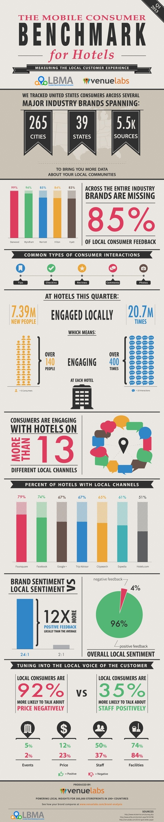 The Mobile Consumer Benchmark for Hotels.