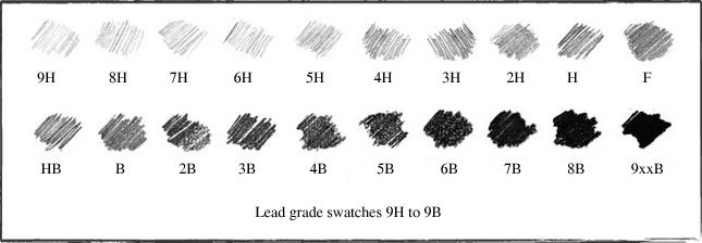 "The HB graphite grading scale is used to measure the hardness of a pencil's graphite core. ""H"" stands for ""hardness,"" while ""B"" stands for ""blackness."""