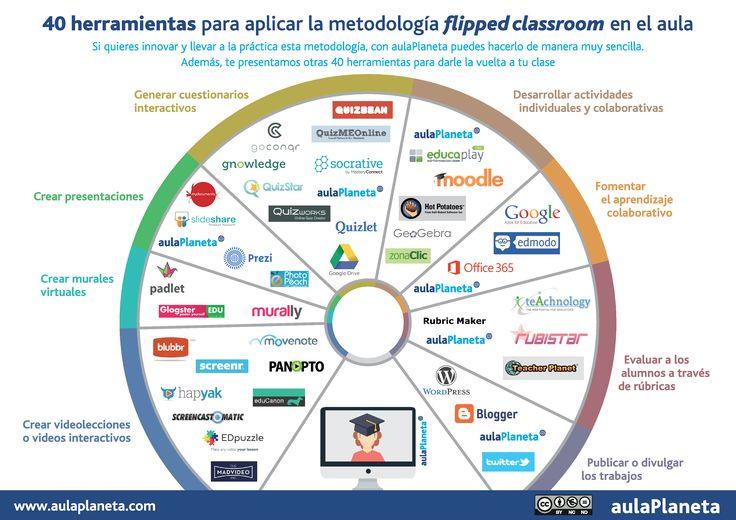 Hola: Una infografía con 40 herramientas para aplicar Flipped ClassRoom en el aula. Vía Un saludo