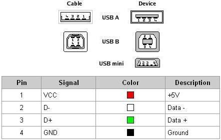 Baú da Eletrônica: Pinagem USB