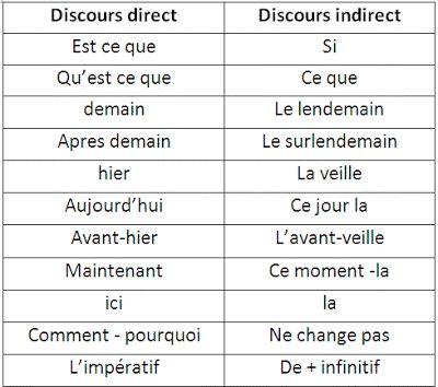 Discours direct et indirect | La classe de Mr Hicham
