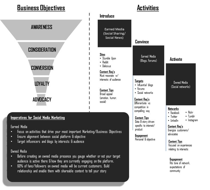 13 best Objectives of the strategy for social media images on - social media plan template
