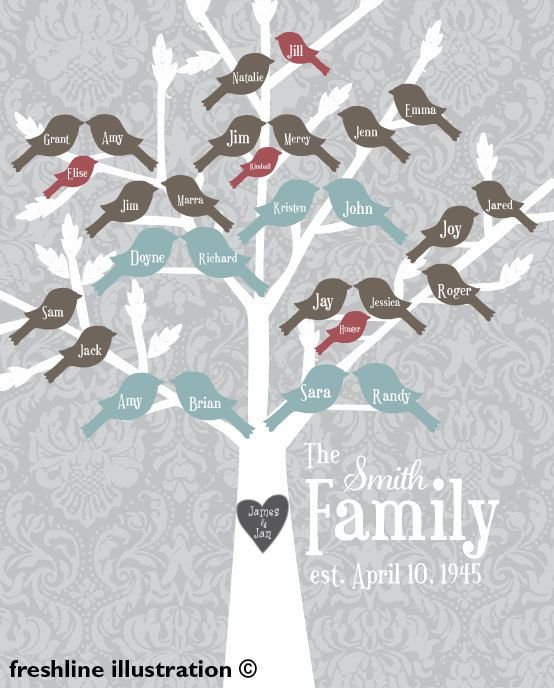 PRINTABLE, Digital File for Printing - Custom Family Tree - Bird Names - Personalized Family Tree Art Style #4