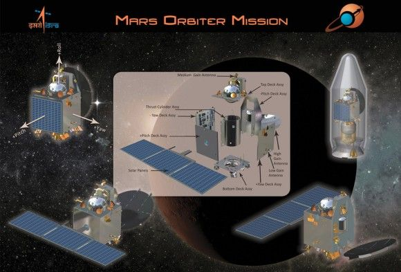 India's First Mars Mission Set to Blast off Seeking Methane Signature