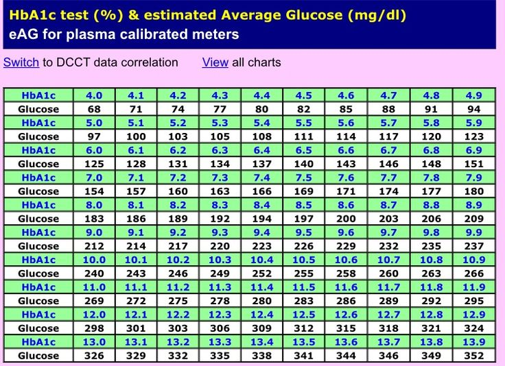 Blood sugar/A1C conversion chart | Words to live by | Pinterest | Diabetes, Blood sugar and Health