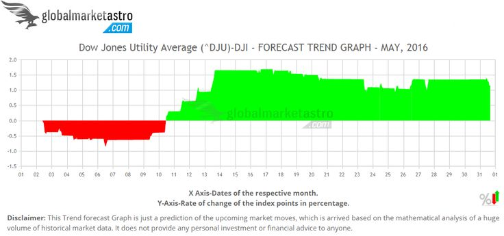 USA's Dow Jones Utility Average index trend charts for May-2016 are available on