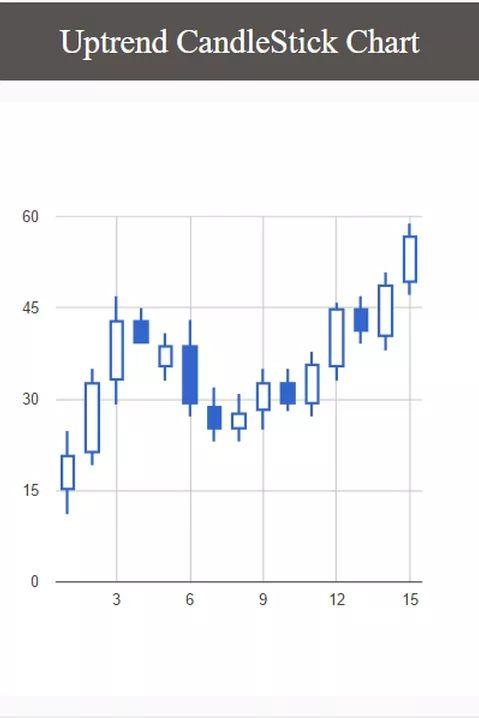 Bybriar.com | Trading and forecasting software | Uptrend