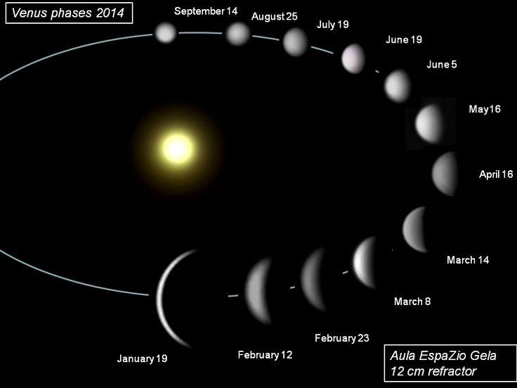 Fases de Venus al amanecer