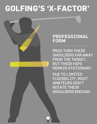 """The article, """"The Anatomy of a Perfect Golf Swing,"""" is featured on menshealth.com"""