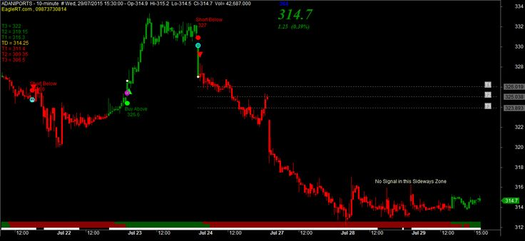 mcx buy sell signal chart free software download