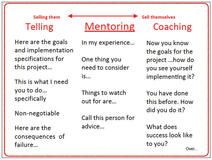 Tell Mentor Coach. Solution Fcous
