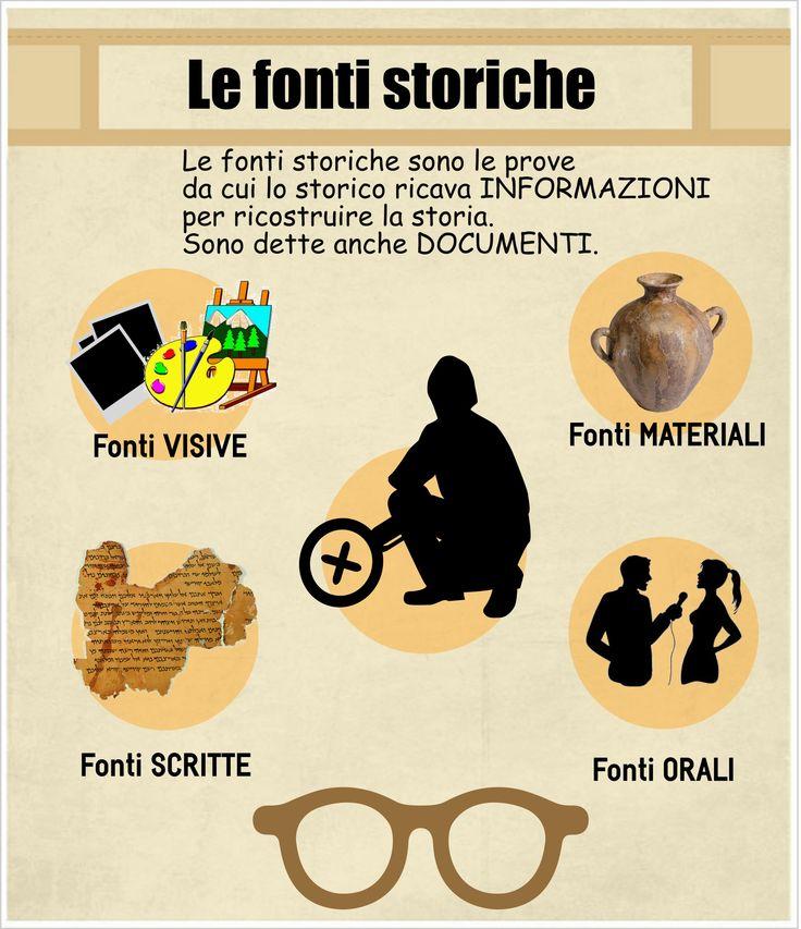 Le fonti storiche - infografica