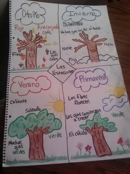 Estaciones - the seasons in Spanish