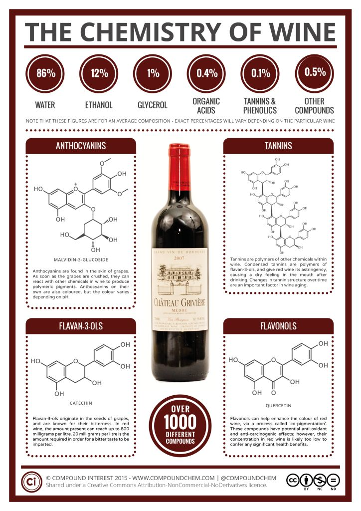 The Chemistry of Wine: To complement the ongoing food chemistry posts, this supplementary series is going to be looking at the key chemicals (or families of chemicals) that give alcoholic drinks their characteristics. #wine www.winewizard.co.za