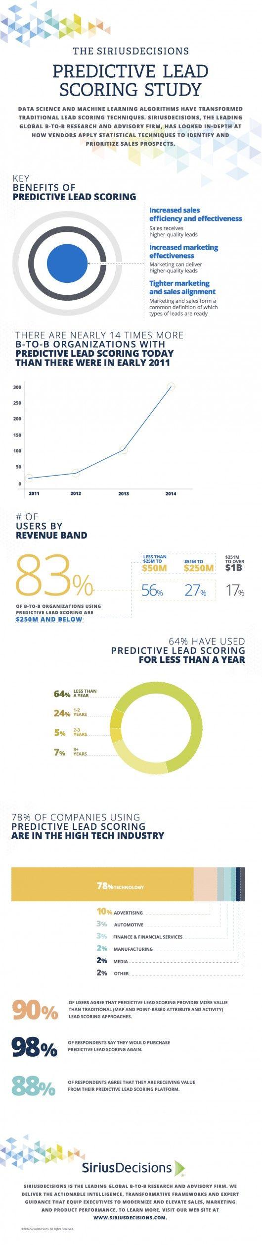 #PredictiveLeadScoring bringt deutlich mehr Nutzen als die traditionelle Bewertung von Verkaufschancen. Dennoch werfen bislang nur wenige kleinere Unternehmen einen Blick in die Lead-Kristallkugel.
