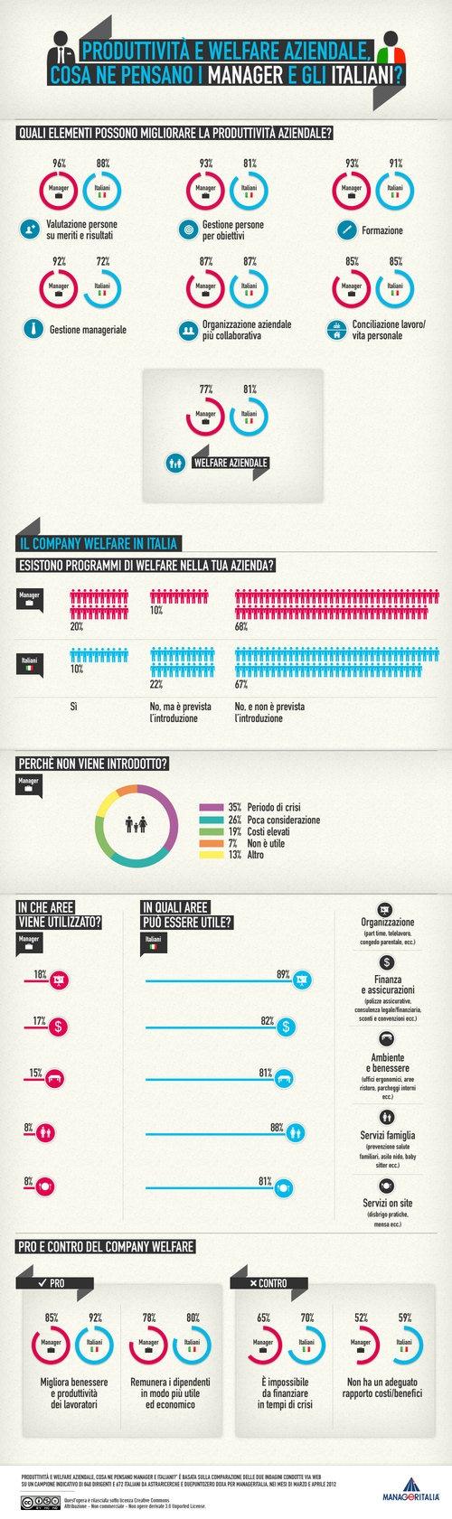 Programmi di welfare aziendale: pro e contro secondo i manager italiani, l'infografica