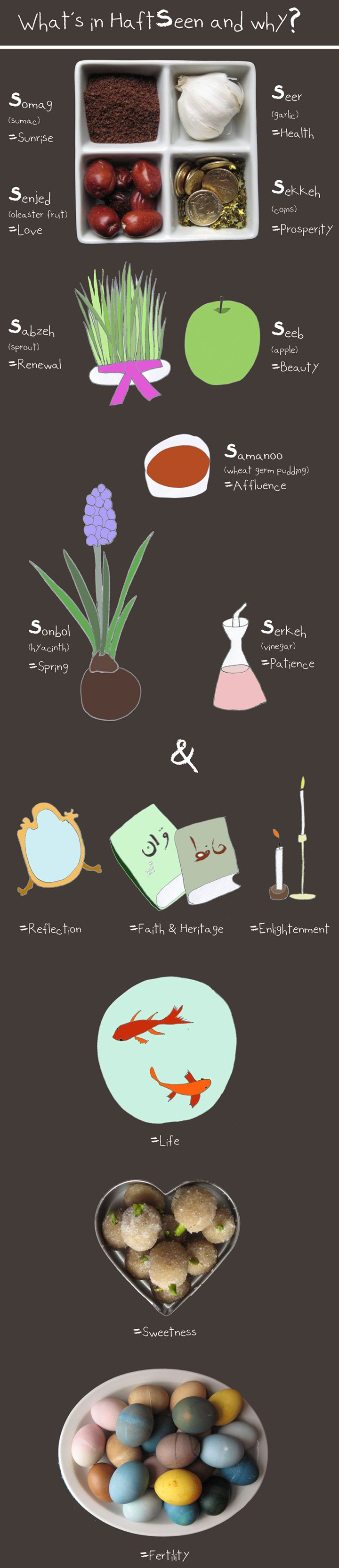Illustrated Guide to HaftSeen - Norooz