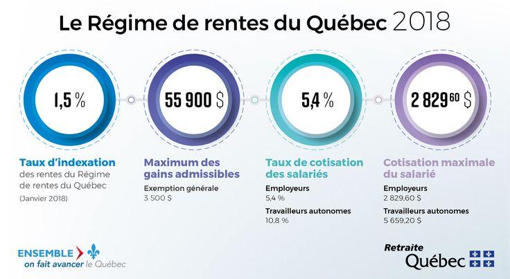 Données 2018 du Régime de rentes du Québec