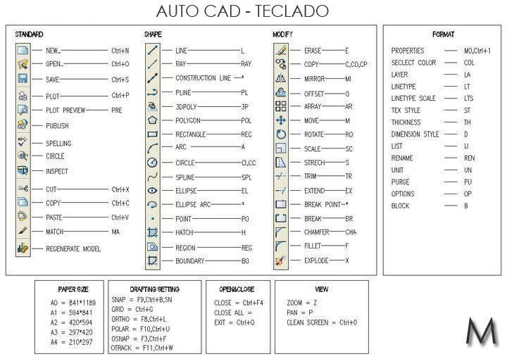 cad shortcuts