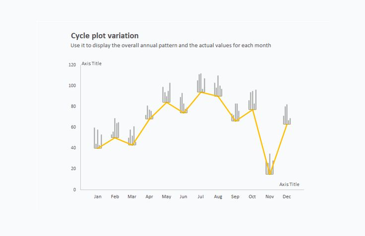 Excel chart: cycle plot using line and bar charts.