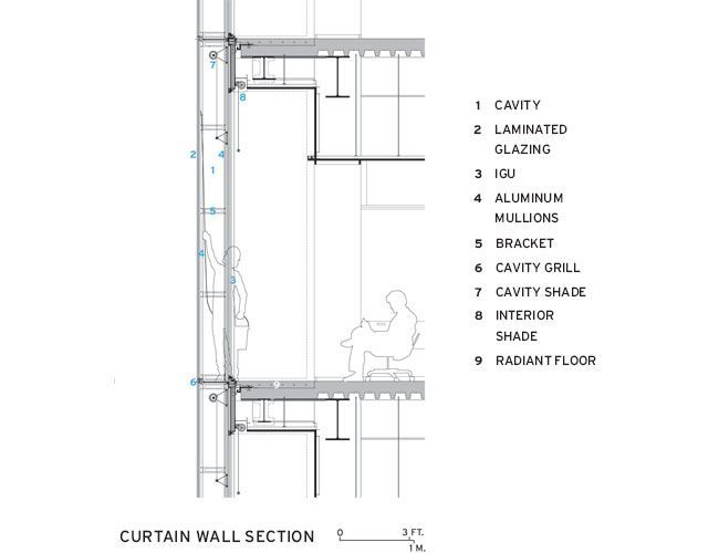 Curtain Wall Section with Radiant Floor Heating
