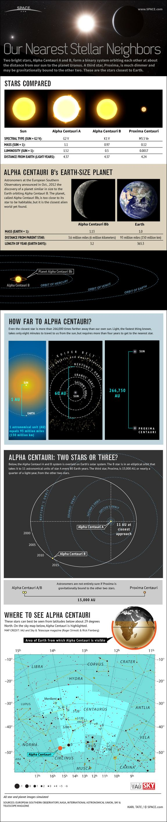 Alpha Centauri Stars & Planet Explained: Our Nearest Neighbors (Infographic)  by Karl Tate